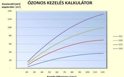 Ózongenerátor választás kockázatok nélkül: Néhány fontos részlet, amit nem minden ózongenerátor forgalmazó mond el Önnek
