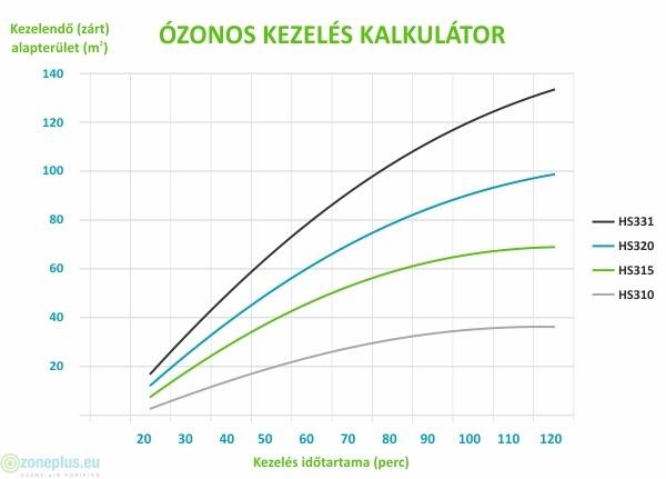 Ózonos kezelés kalkulátor