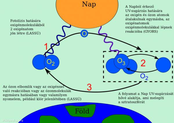 Az ózon jelenléte a természetben
